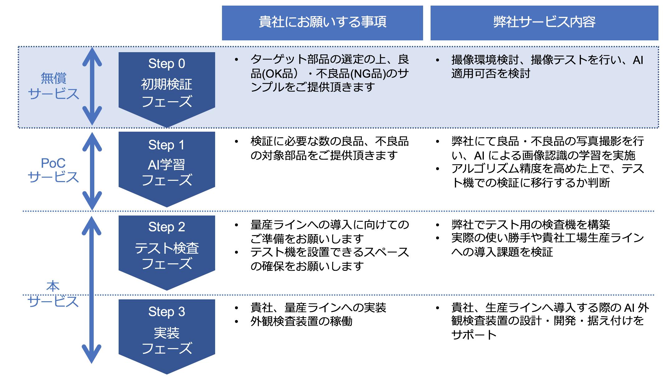 AI外観検査装置_導入ステップ.png